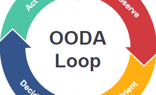 diagrams.diagram-templates.ooda-loop