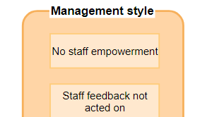 Affinity diagram example: Staff Morale (Drawn with the online Affinity diagram software)