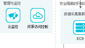 Alibaba Cloud architecture diagram example: Vehicle Interconnect Solutions (Created with Alibaba Cloud design software)
