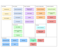 Analysis Canvas Software