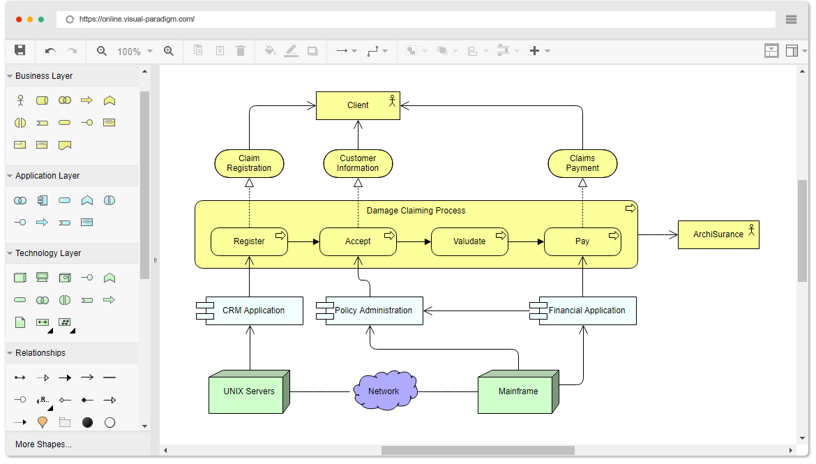 Exemple de diagramme ArchiMate - Vue introductive