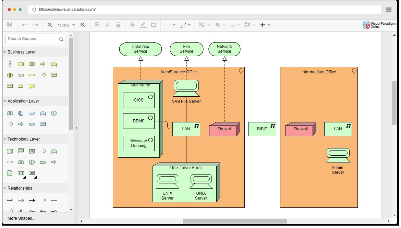 Online Archimate Diagram Tool