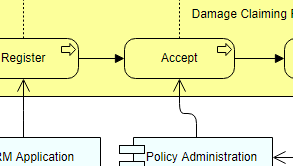 ArchiMate Diagram Introductory View