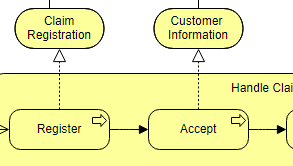 ArchiMate diagram example: Business Process Co-Operation (Viewpoint)