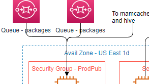 AWS Architecture diagrams example: Expedia global deals engine (Drawn with the online AWS Architecture diagram tool)