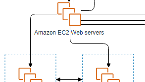 AWS Architecture diagrams example: Slack architecture (Drawn with the online AWS Architecture diagram tool)