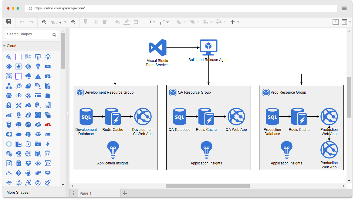 02 azure diagram example dev test paas style system online azure diagram tool
