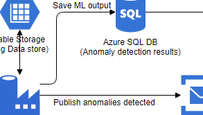 Azure Architecture diagrams example: Anomaly Detection with machine learning (Drawn with the online Azure Architecture diagram tool)