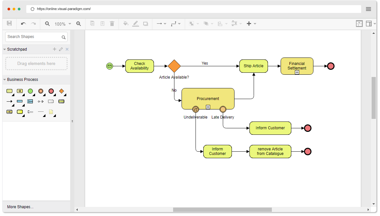 Online bpmn diagram tool bpmn diagram example order fulfillment ccuart Choice Image