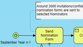 Business Process Diagram example: Nobel Prize