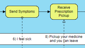 BPMN diagram example: Patient seeing doctor