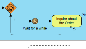 BPMN diagram example: Pizza delivery