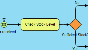 BPMN diagram example: Purchase goods