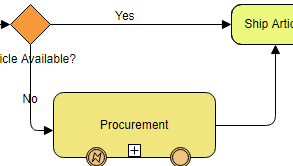 BPMN diagram example: Order fulfillment