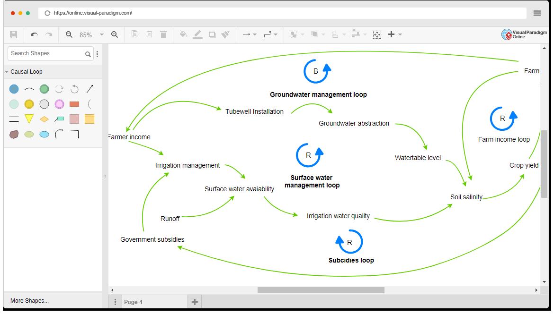 Online Causal Loop Diagram Tool