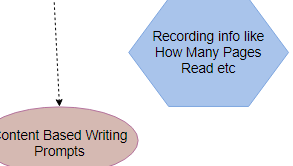 Concept Map Diagram example: Reading Concept Map