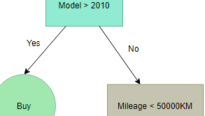 Decision Tree example: Vehicle Purchase Decision Tree
