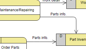 Data Flow Diagram example: Vechicle Maintenance Depot (Drawn with the online Data Flow Maker)