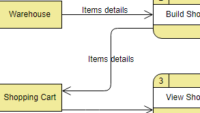 Data Flow Diagram example: Supermarket (Drawn with the online Data Flow Maker)