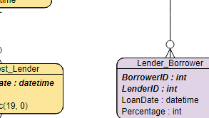 Entity Relationship Diagram (ERD) example: Simple Loan System (Drawn with the online ERD tool)