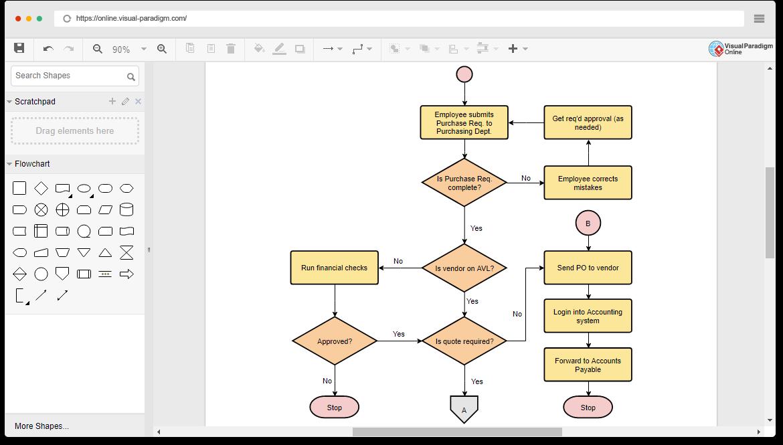 Editor De Diagramas De Flujo Fácil De Usar