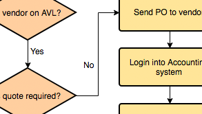 Flowchart example: Linking another Flowchart (Drawn with the online Flowchart maker)