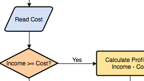 Flowchart example: Calculate Profit and Loss (Drawn with the online Flowchart maker)