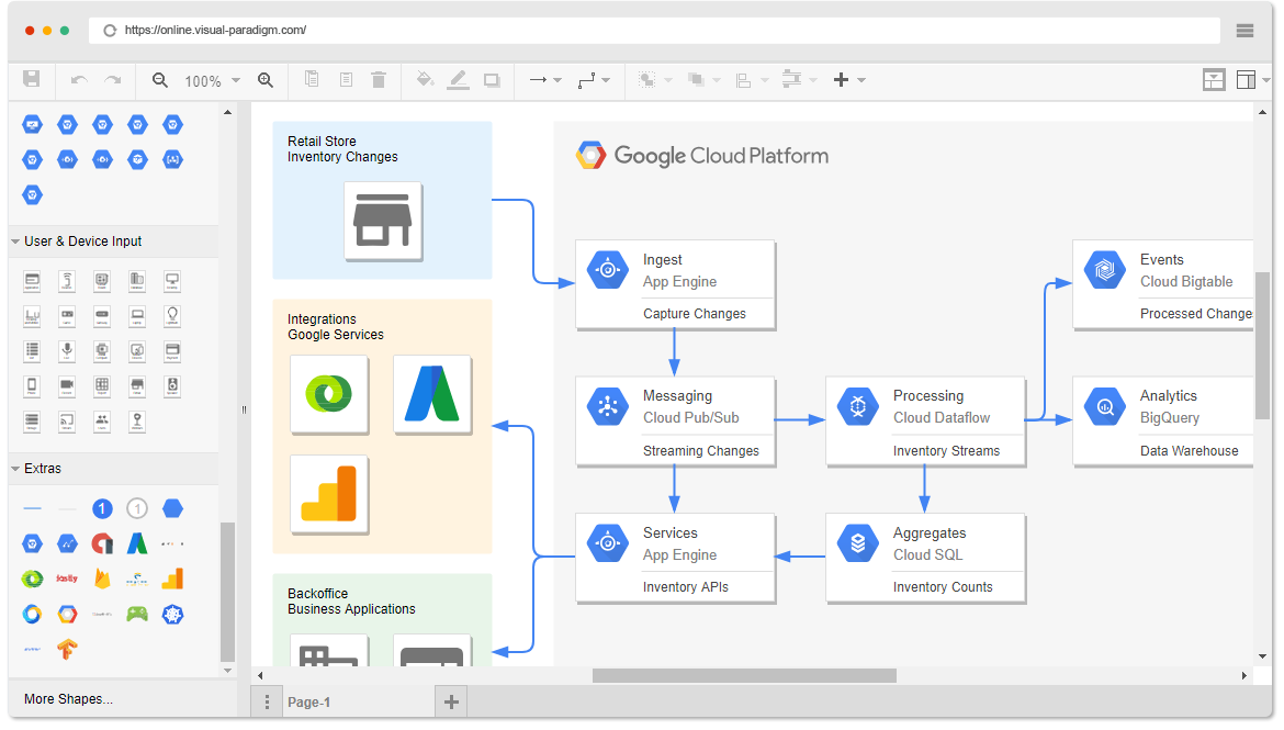 Google cloud platform diagram software google cloud platform diagram example real time inventory ccuart Gallery
