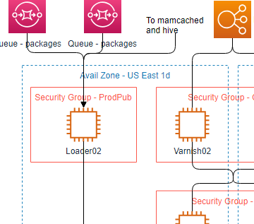 Outil de conception d'architecture en nuage (AWS, par exemple)