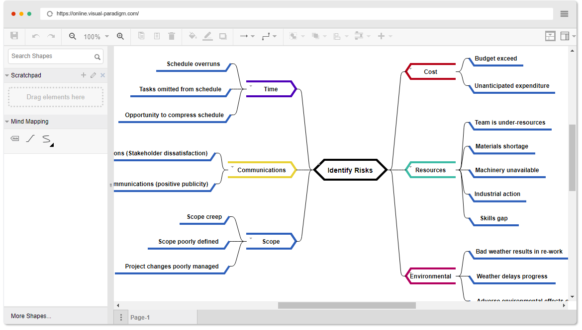 Online mind mapping software mind mapping diagram example risk identification ccuart Images