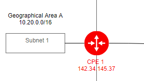 Oracle Cloud Infrastructure diagram example: IPSec VPN (Created with Oracle Cloud design software)