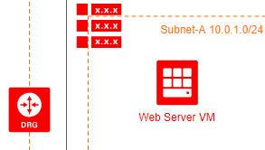 Oracle Cloud Infrastructure diagram example: Deploy Web Server VMs(Created with Oraclet Cloud design software)