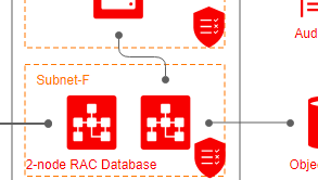 Oracle Cloud Infrastructure diagram example: 2-node RAC DB System (Created with Oracle Cloud design software)