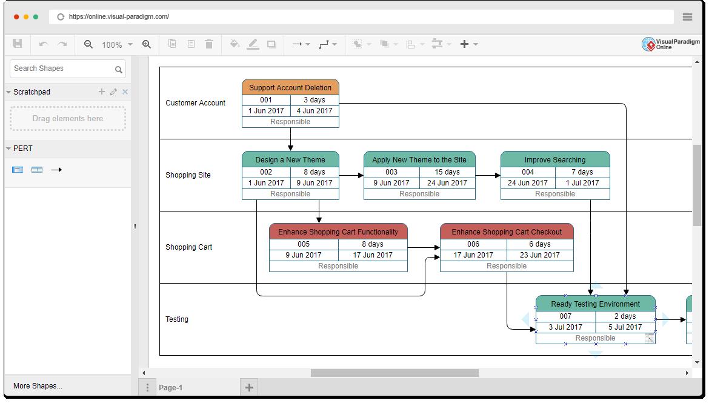 Online pert chart tool pert chart example online shop ccuart Choice Image