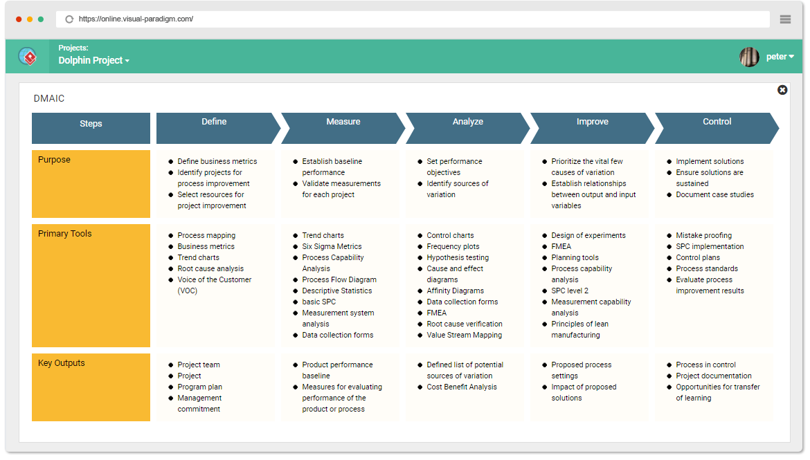 dmaic-template Tabular Form Example on
