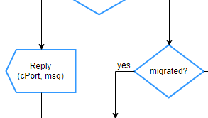 SDL Diagram example: SDL Diagram Style State Machine
