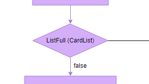 SDL Diagram example: Exported Procedure RegisterCard SDL Diagram