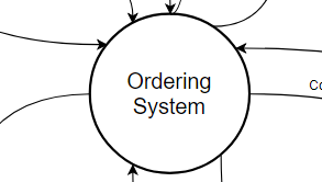 System Context Diagram Sample (Drawn with the online System Context Diagram software)