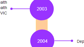 Timeline diagram example: Vertical Timeline (Drawn with the online Timeline Diagram software)