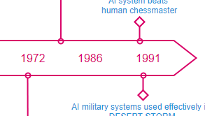 Timeline diagram example: A.I Timeline (Drawn with the online Timeline Diagram software)