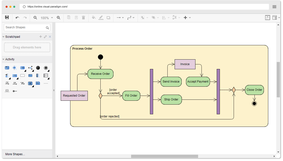 Online uml diagram tool activity diagram example order processing ccuart