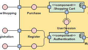 Component Diagram example: Web store
