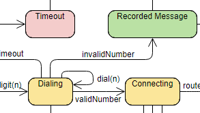 State Machine Diagram example: Phone