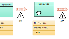 Value Stream Mapping template: Juice Production (Drawn with the online VSM software)