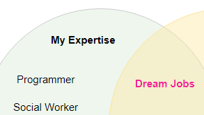 Venn diagram example: Dream Jobs