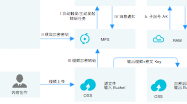 Alibaba Cloud-Architektur-Diagramm