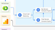 Google Cloud Platform-Diagramm