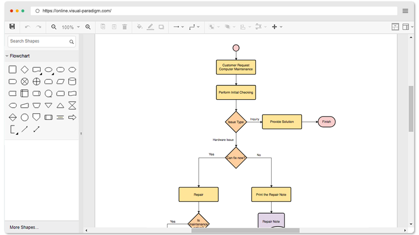 Easy To Use Flowchart Editor