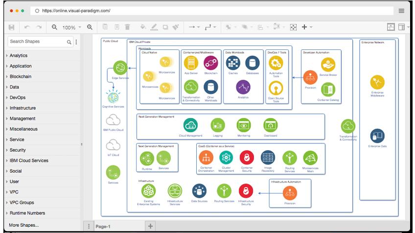 Free IBM Cloud Diagram Tool