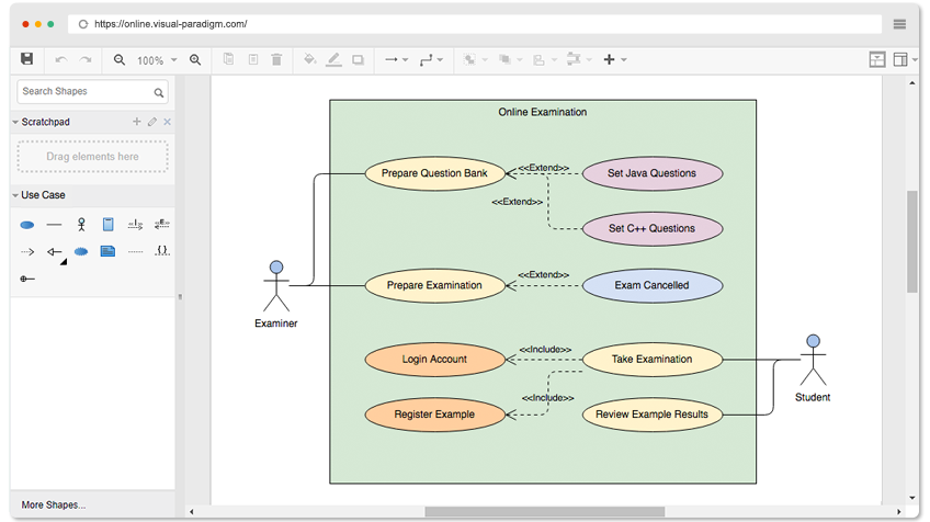 Use Case Diagram Example: Online Examination System